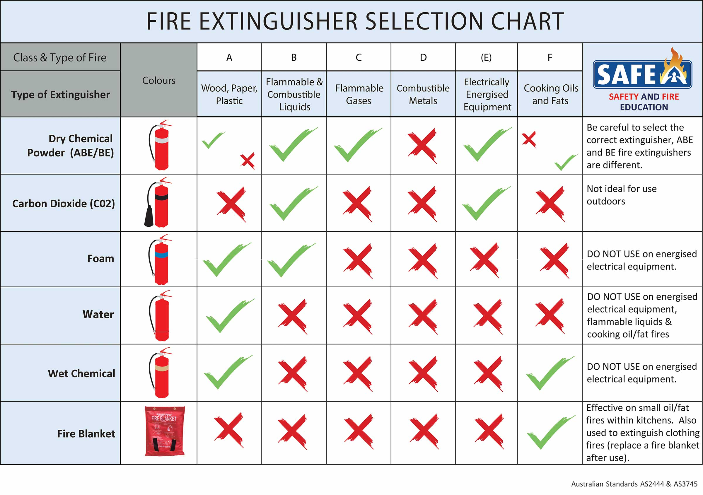 Fire Extinguisher Selection Chart